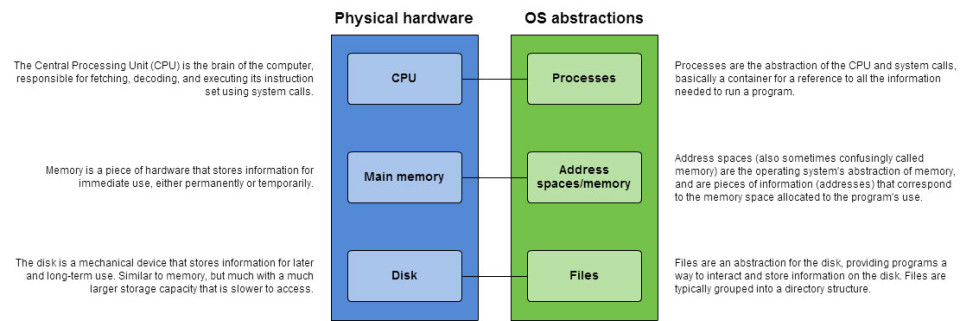 The Central Processing Unit (CPU) is the brain of the computer, responsible for fetching, decoding, and executing its instruction set using system calls. Memory is a piece of hardware that stores information for immediate use, either permanently or temporarily. The disk is a mechanical device that stores information for later and long-term use. Similar to memory, but much with a much larger storage capacity that is slower to access. Processes are the abstraction of the CPU and system calls, basically a container for a reference to all the information needed to run a program. Address spaces (also sometimes confusingly called memory) are the operating system's abstraction of memory, and are pieces of information (addresses) that correspond to the memory space allocated to the program's use. Files are an abstraction for the disk, providing programs a way to interact and store information on the disk. Files are typically grouped into a directory structure.
